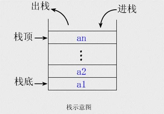 数据结构与算法(栈和队列)
