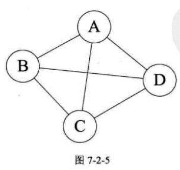数据结构与算法(图)