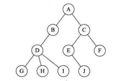 数据结构与算法(二叉树)
