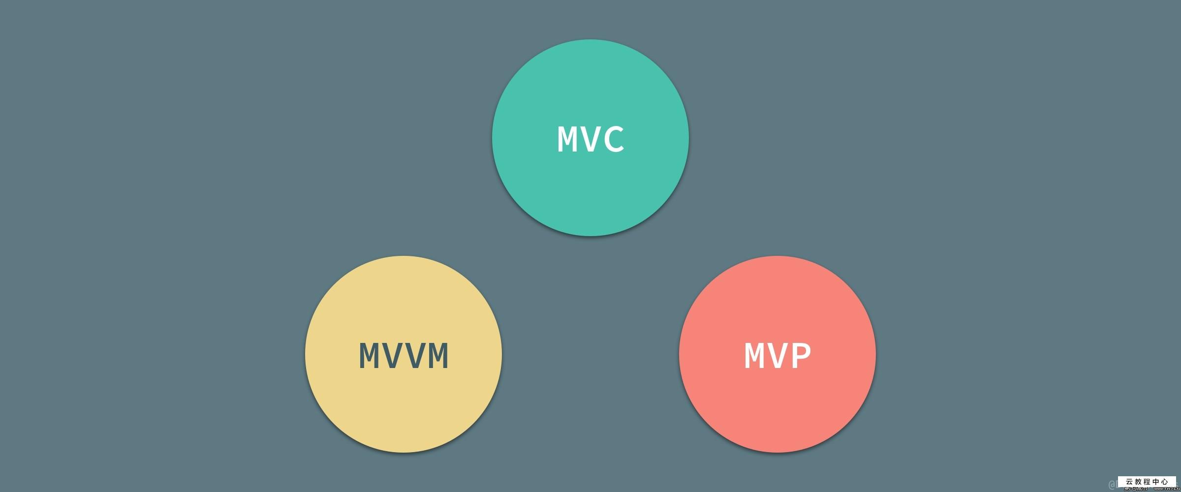 Android MVC,MVP和MVVM架构模式的探究